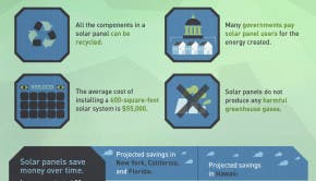growth residential solar energy