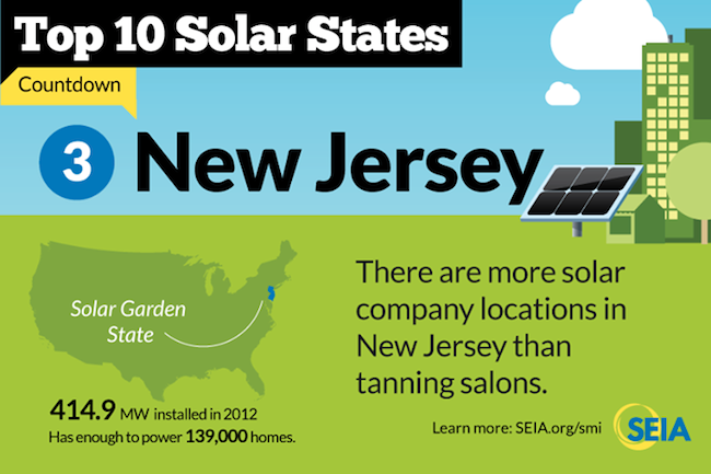 List of new jersey solar incentives solar industry facts for Solar panels information for kids