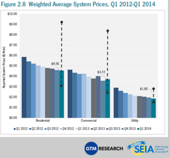 solar power system price drops