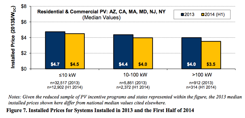1 H 2014 solar power prices