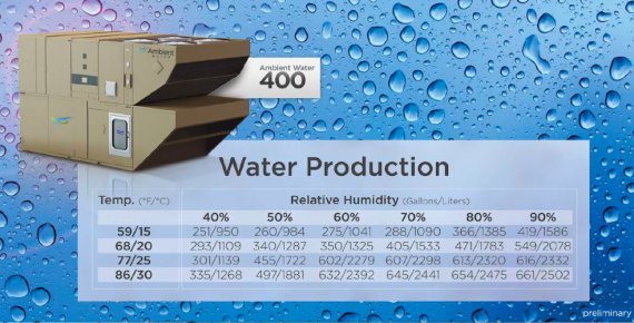 Production stats from the Ambient Water 400 (http://ambientwater.com)