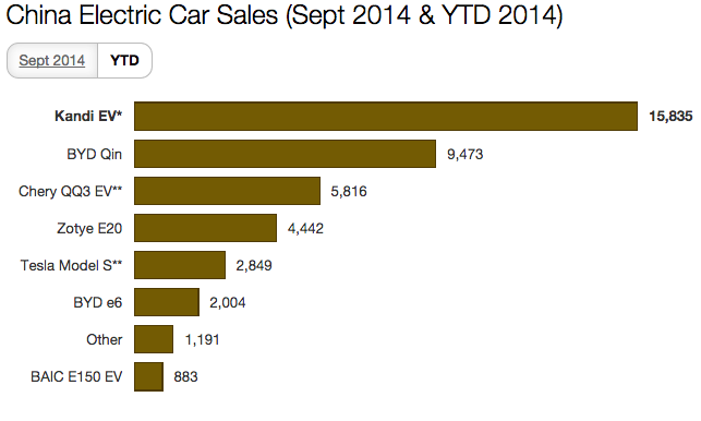 2016 Chevy Volt China Electric Car Sales Reach Record High (Charts ...