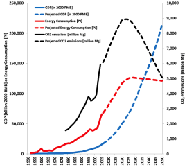 GDP, energy consumption,  