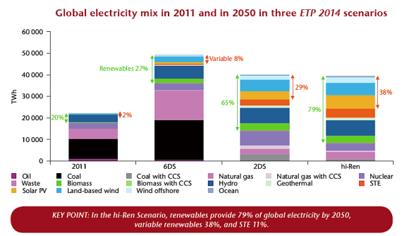 Global electricity mix in 2011 and 2050 (3 ETP scenarios)