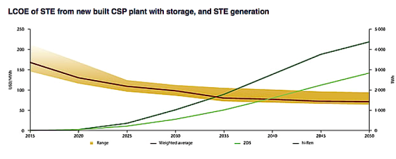 Levelized cost of STE from new built CSP plant with storage, and STE generation (iea.org/publications/)