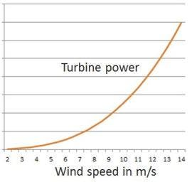 Pic2-graph power over windspeed