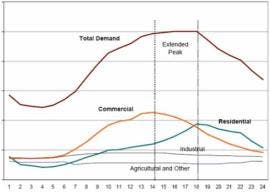 Pic6-daily electric use curves