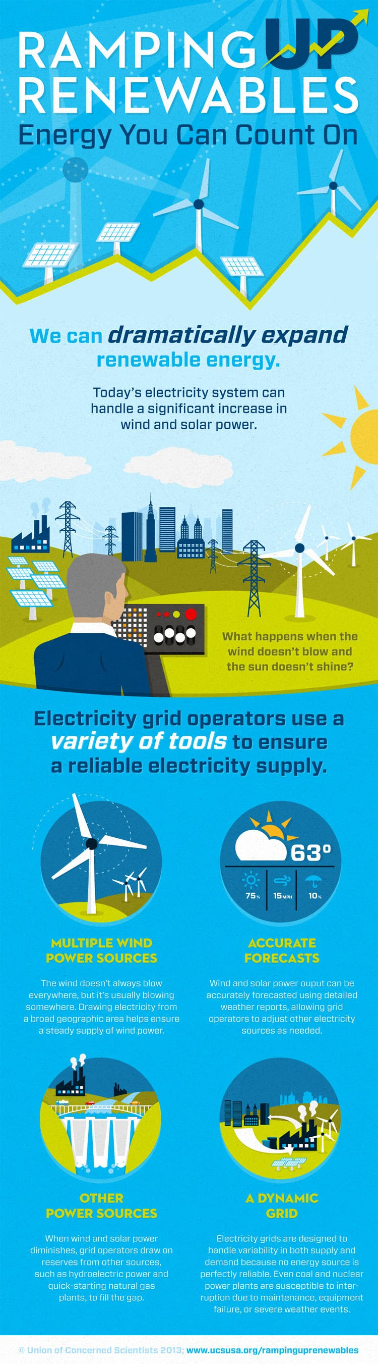 Ramping-Up-Renewables-Infographic_FINAL_Full-Size-Panel-2-Web-Version