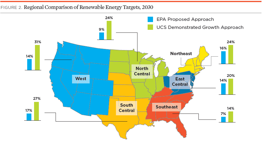 America Can Nearly Quadruple Its Renewable Electricity By 2030