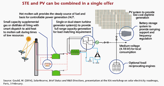 Solar thermal and photovoltaic solar energy combined into one installation (IEA.org)