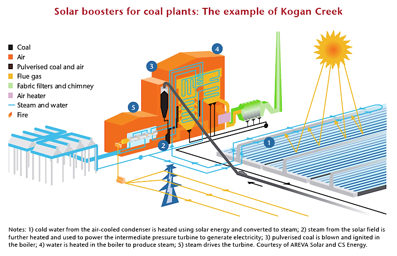 Solar boosters for coal plants (IEA.org)