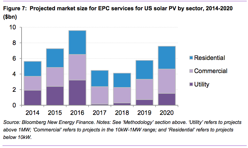 Renewable Energy Epc Firms Will Need To Shape Up Or Ship Out Cleantechnica