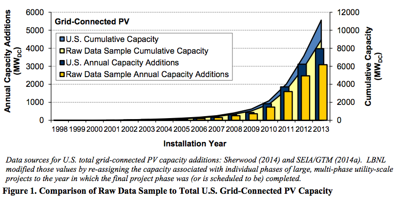 US solar PV capacity growth