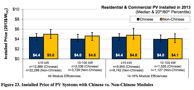 chinese solar vs non chinese solar PV prices