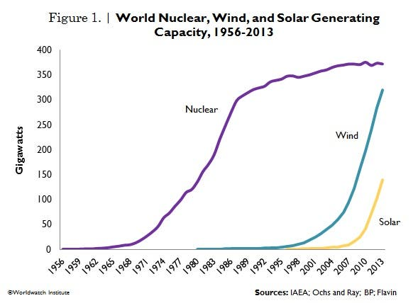 Wind Amp Solar Energy Generation Capacities Both Catching Up