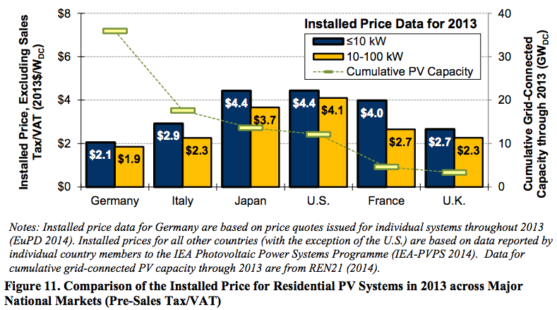 installed solar PV price by country