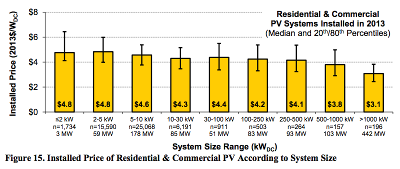 installed solar PV price by system size