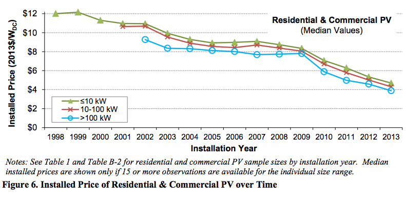 installed solar power price over time