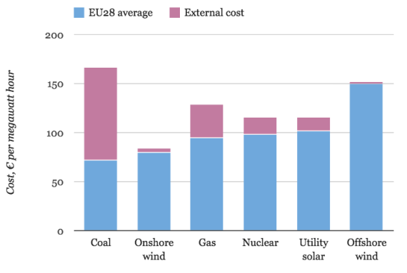 onshore wind energy cheapest