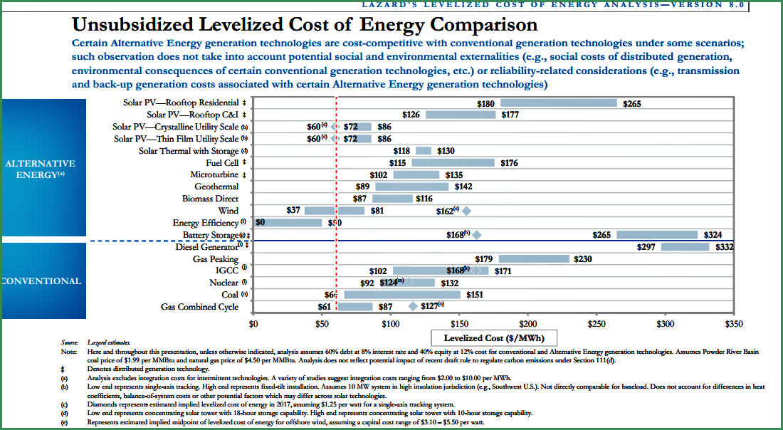 LCOE of Utility-Scale Solar Power Getting Really Competitive