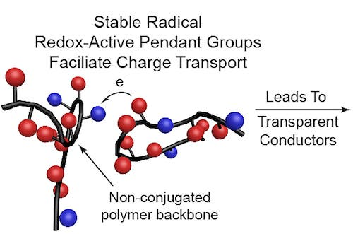 Radical polymers solar technology Purdue University