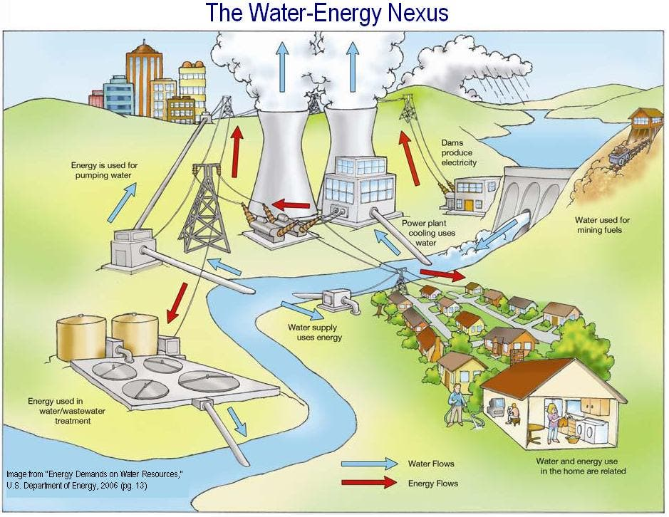 The Energy Water Nexus Cleantechnica