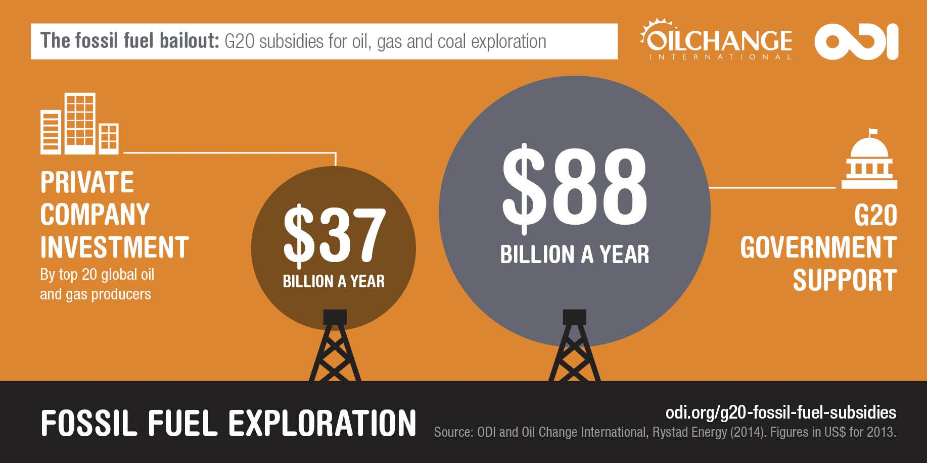 new fossil fuel reserves G 20 Nations Spend 88 Billion A Year Propping Up The Fossil Fuel