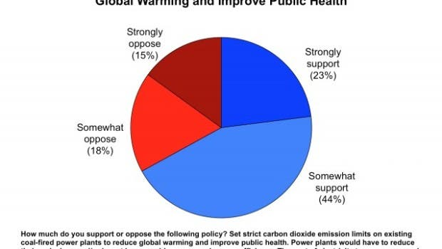 67% Of Americans Support Federal CO2 Regulations