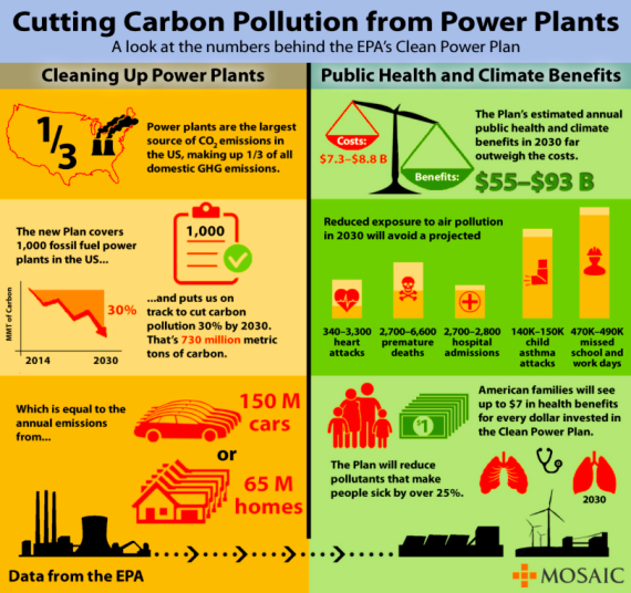 Cutting carbon pollution from power plants (mosaic-blog.s3.amazonaws.com)