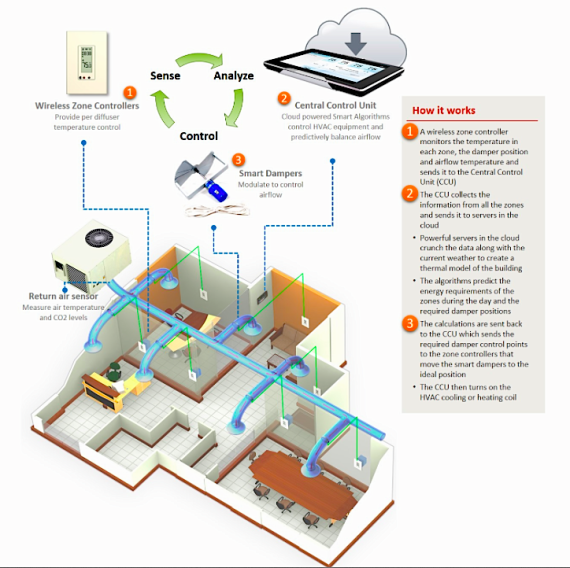 Dynamic air balancing with 75F wireless thermostat technology (75F)