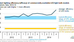 LED efficiency increases