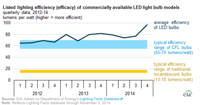 Led Lighting Efficiency Jumps Roughly 50 Since 2012