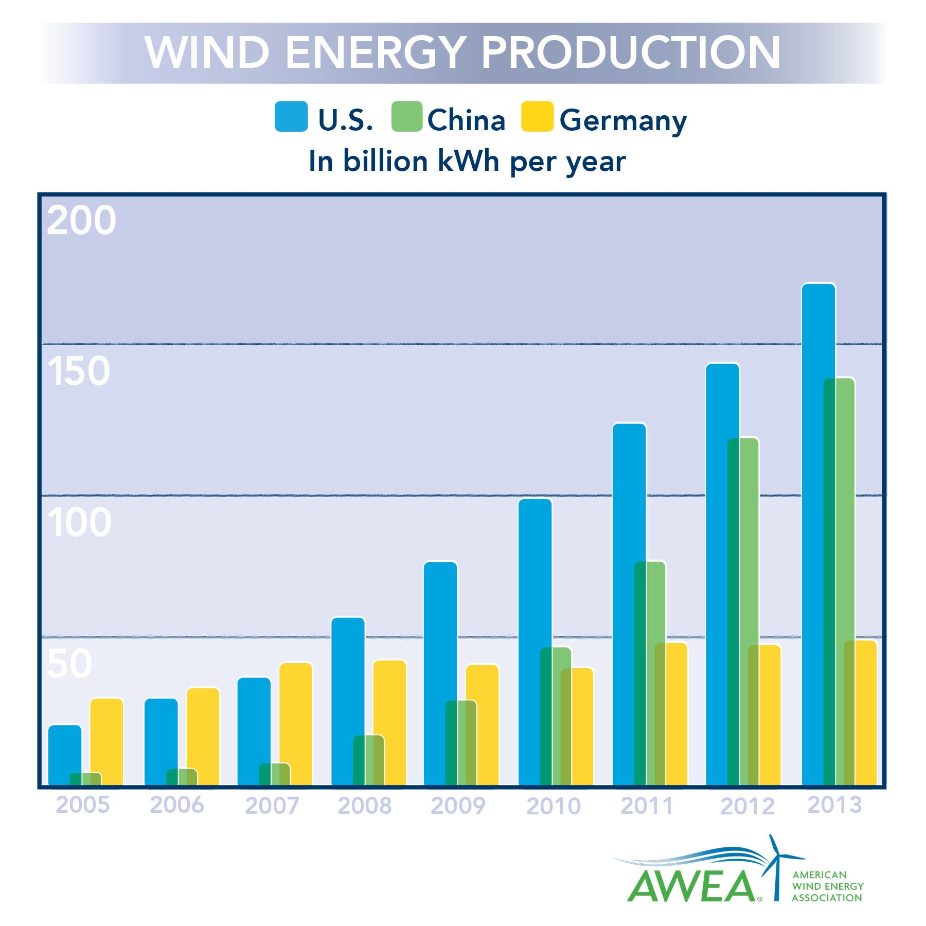 Who S Winning The Wind Race China Or The Us Cleantechnica