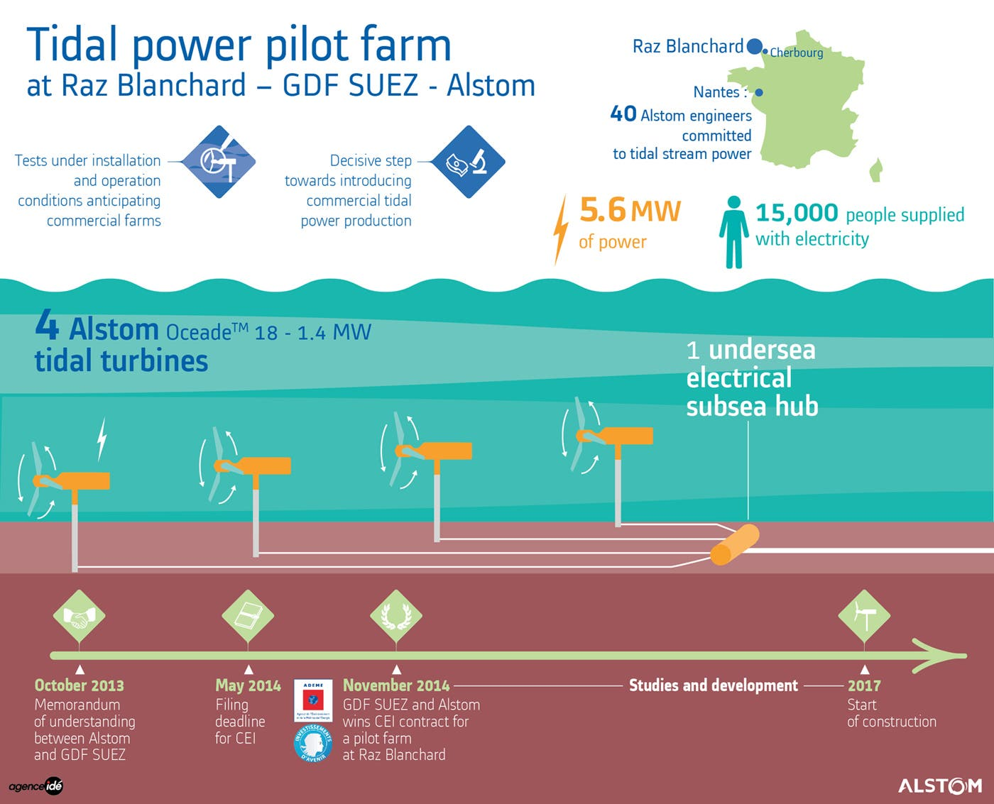 France Jumps Feet First Into Tidal Energy Offshore Wind Next