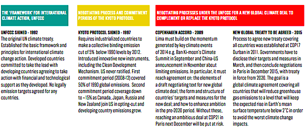 Understanding the UNFCCC process (The Climate Group)