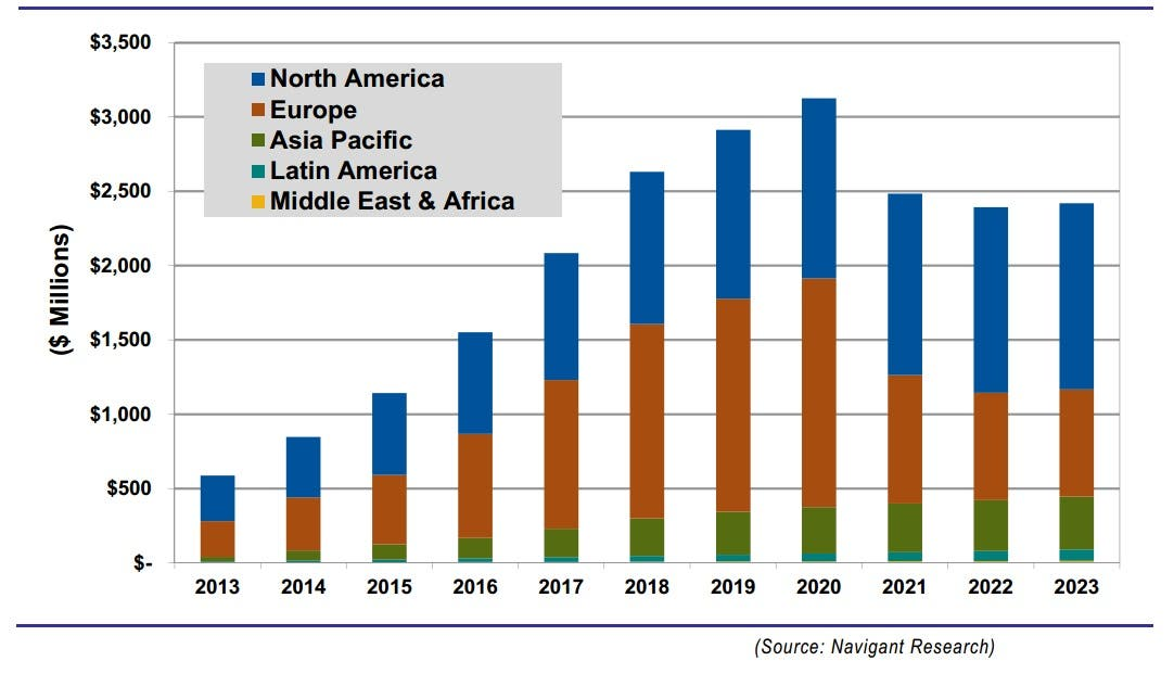 home energy management market expected to exceed 3 billion