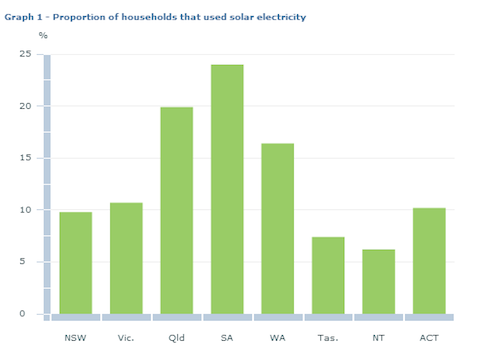 20 Of Australian Households Now Have Solar Power