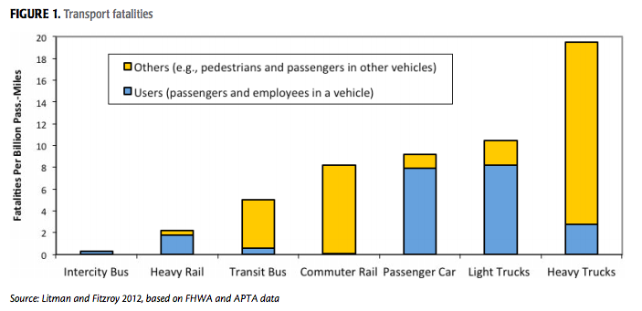 Fear Of Driving >> The Truth Of How Safe Transit Is Compared To Driving | CleanTechnica
