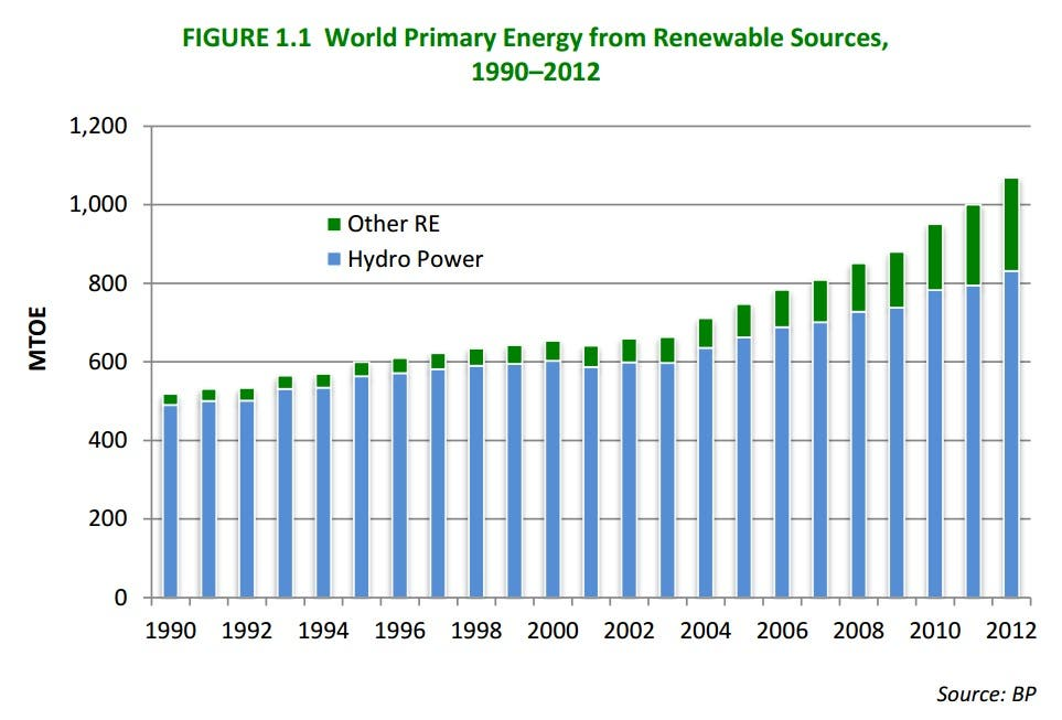Renewable Energy Growth Opportunities In Latin America