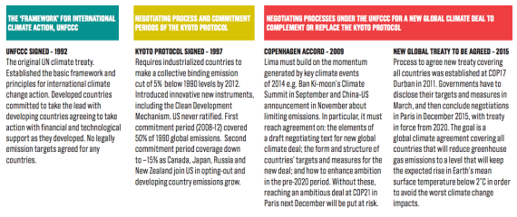 climate agreements