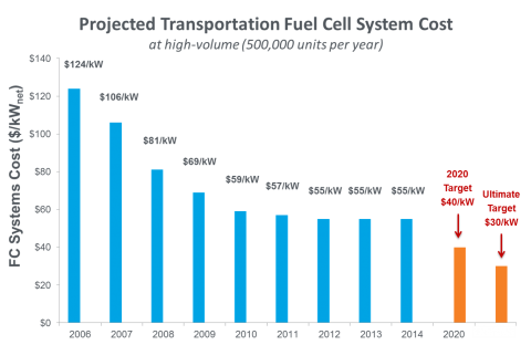 Fcto Fuel Cell Cost 2017b