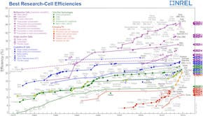 nrel new solar cell efficiency chart