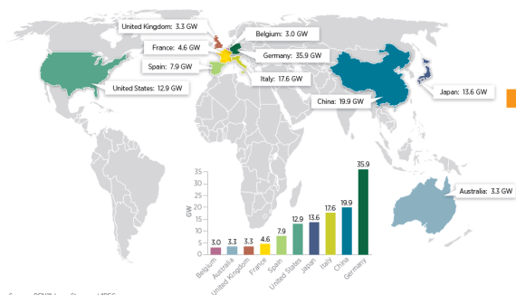 Total global solar electricity capacity