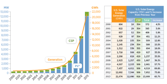 US solar electricity capacity and generation