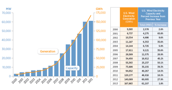 US wind electricity capacity and generation