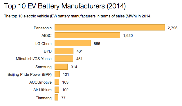 Electric Vehicle Battery Makers Full 2014 Sales Figures