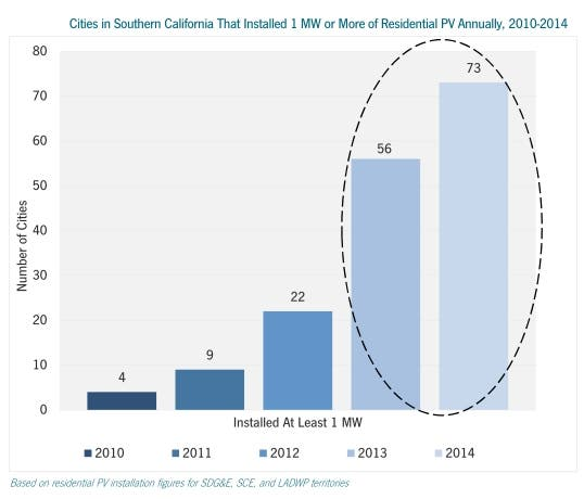 Cities in Southern California That Installed 1 MW or More of Residential PV Annually, 2010-2014