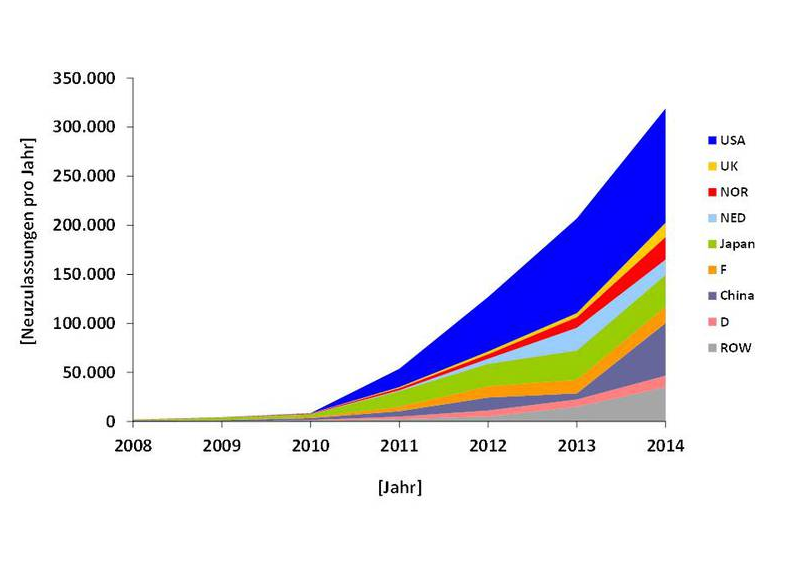 Ev Growth By Country