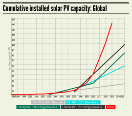 Global cumulative installed solar PV capacity forecasts to 2015 (mc-group.com)