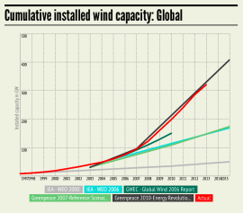 Global cumulative installed wind capacity forecasts to 2015 (mc-group.com)